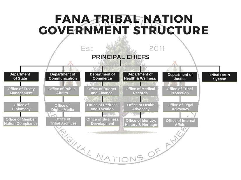FANA Org Chart.jpg