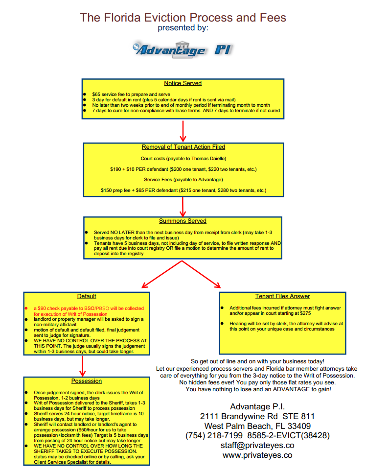Florida Evictio Process and Fees