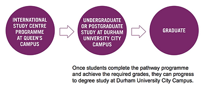 Durham ISC programmes