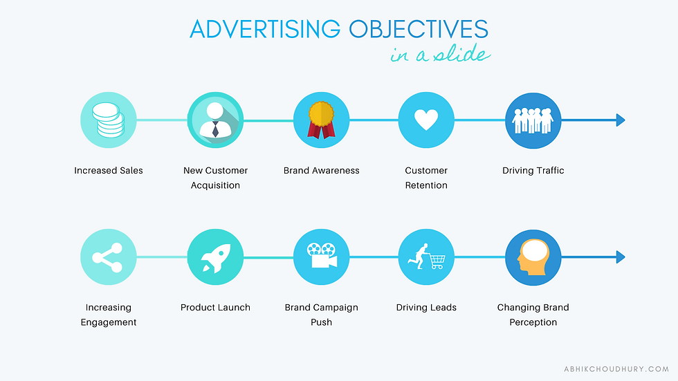 Advertising Objectives In A Slide - Abhi
