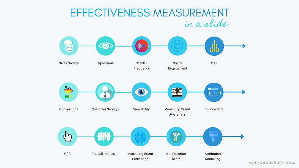 Effectiveness Measurement In A Slide - A