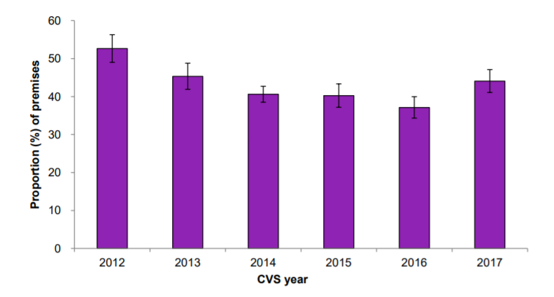 Proportion of premises that experienced a crime, Wholesale and retail sector, 2012 to 2017 CVS