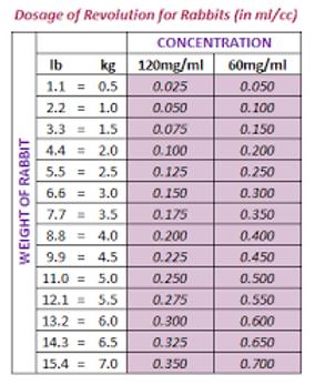revolution dosage chart.png