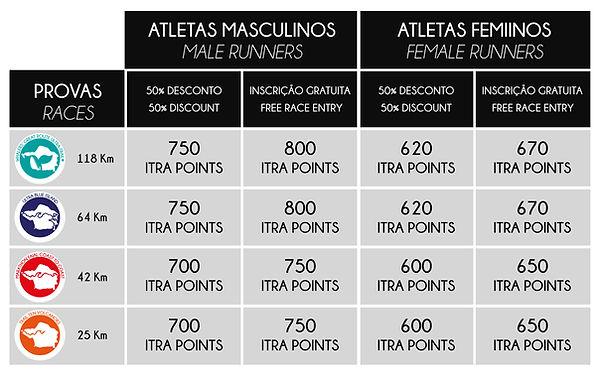 Tabela ITRA