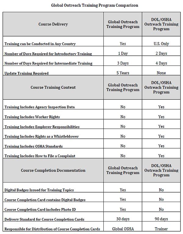 Global Outreach Training Program Compari