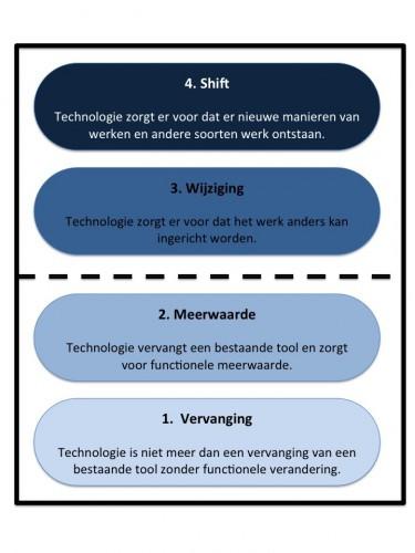 Tech toekomst
