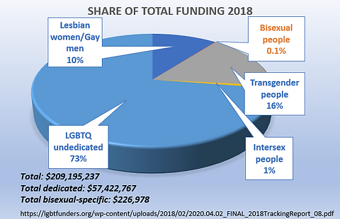bi funding graph home page.png