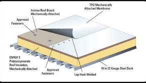 Types of Flat Roofs