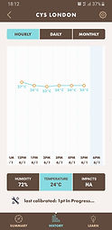 Saatlik Ölçüm Grafiği