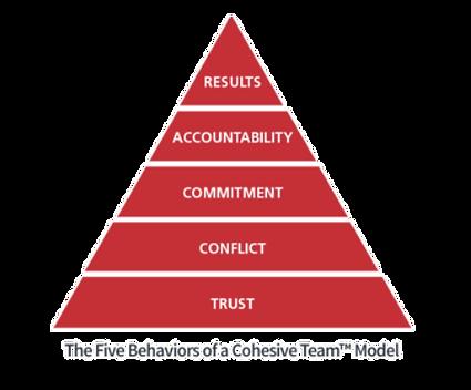 5 behaviors - team