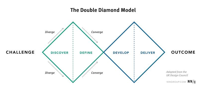 double-diamond-model_desktop.png
