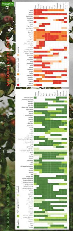 Produce Chart - CSO