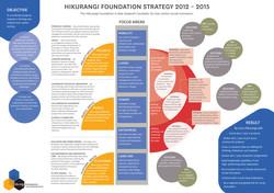 Hikurangi Strategy Info