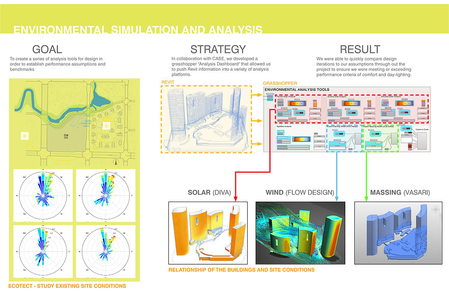 Using computational design for environmental simulation