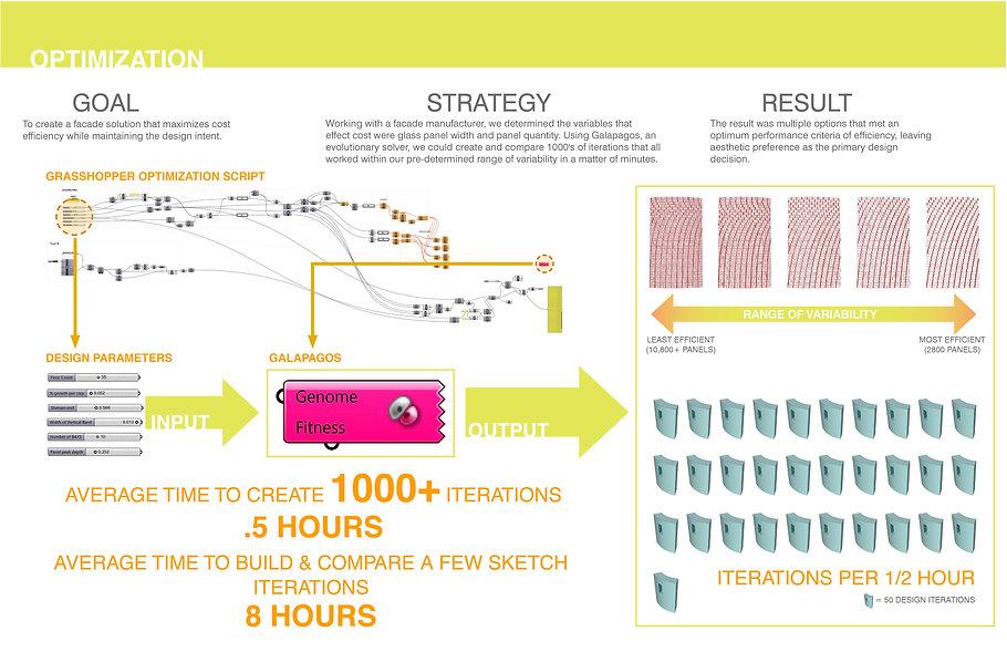 Design optimization using computational design workflows