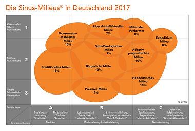 Sinus-Milieus Deutschland.jpg