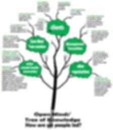 tree of people led knowledge.jpg