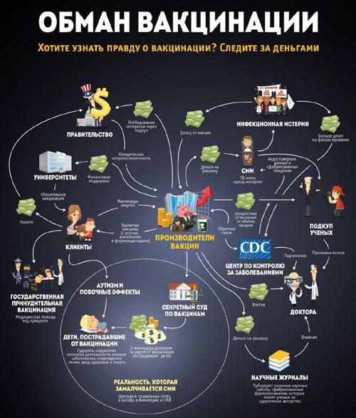 Схема обмана пандемии и вакцинации
