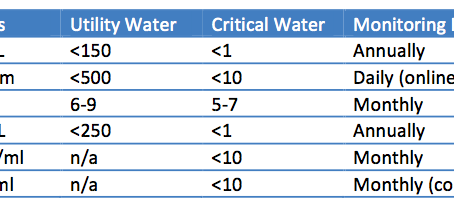 Water for Reprocessing of Medical Devices and TIR34