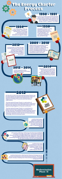 Timeline inforgraphic