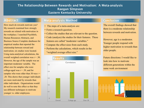 The Relationship Between Rewards and Motivation: A Meta-analysis