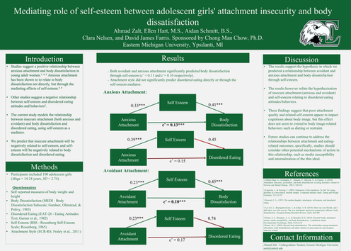 Mediating Role of Self-Esteem Between Adolescent Girls' Attachment Security and Body Dissatisfaction