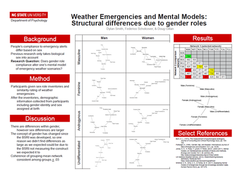 Weather Emergencies and Mental Models: Structural Differences Due to Gender Roles