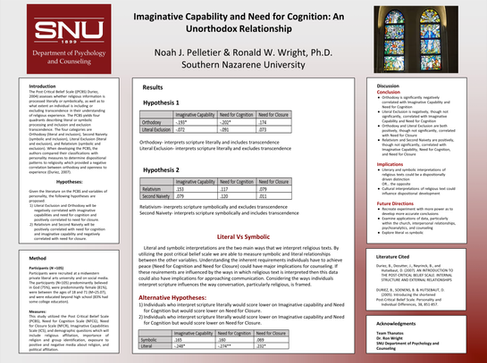 Imaginative Capability and Need for Cognition: An Unorthodox Relationship