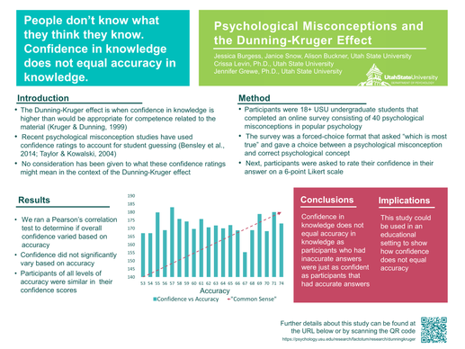 A Study of Psychological Misconceptions and the Dunning-Kruger Effect