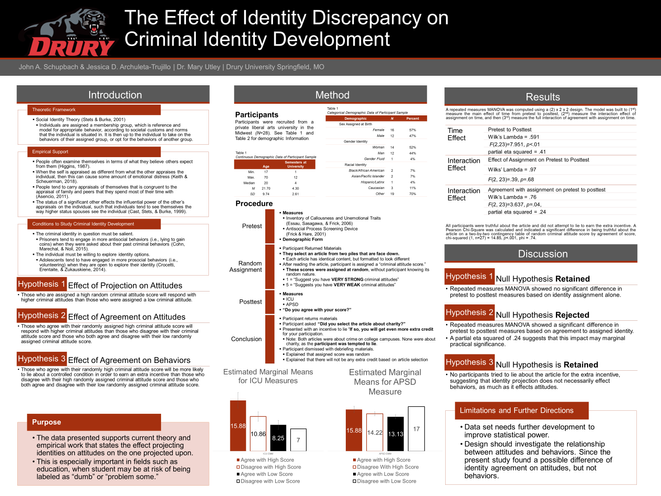 The Effect of Identity Discrepancy on Criminal Identity Development