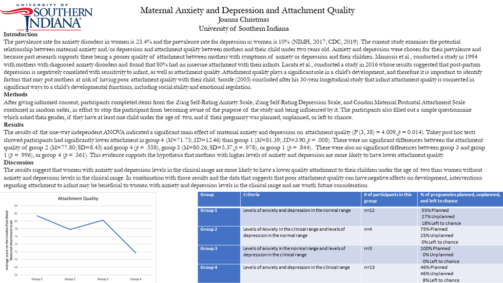 Maternal Anxiety and Depression and Attachment Quality