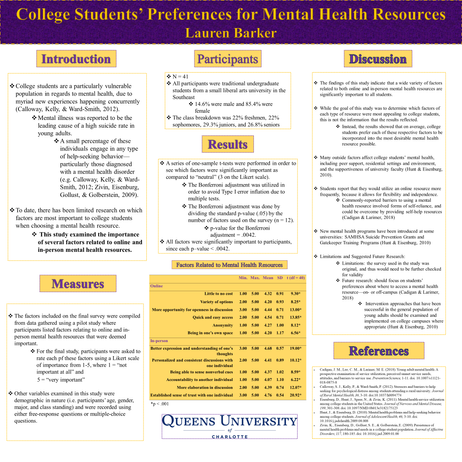College Students' Preferences for Mental Health Resources