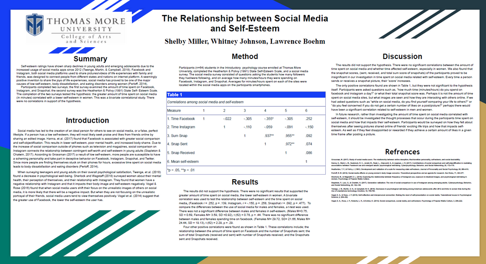 The Relationship between Social Media and Self-Esteem