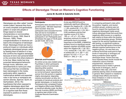 Effects of Stereotype Threat on Women's Cognitive Functioning