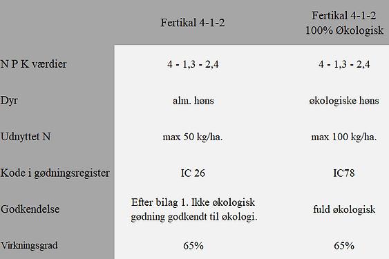 Sammenligning mellem to økologiske gødninger