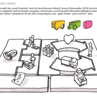 Businessmodel Canvas