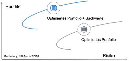 Portfoliotheorie_modell.jpg