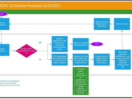 OEC Credential approval process