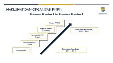 Gelombang Organisasi 1 & 2 - Hala Tuju & Aspirasi PIMPIN