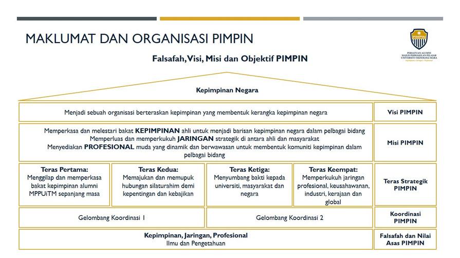 Falsafah, Visi, Misi dan Objektif PIMPIN