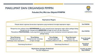 Falsafah, Visi, Misi, Objektif PIMPIN - Hala Tuju & Aspirasi PIMPIN