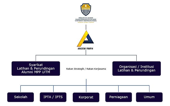 Sektor Akademi PIMPIN 2.PNG