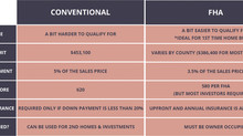 Conventional vs FHA Loans