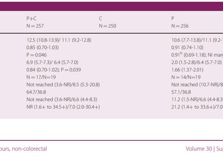 Pembrolizumab +/- vs quimio en Ca de la unión gatroesofágica.  Hugo Castro