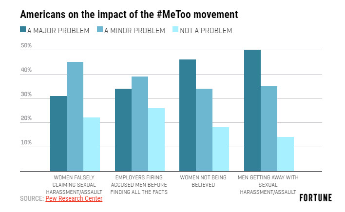 An alarming share of Americans think Women are making false #MeToo claims