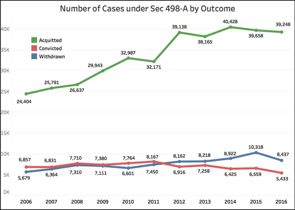 Conviction rate of Sec 498-A cases is among the lowest of all IPC Crimes