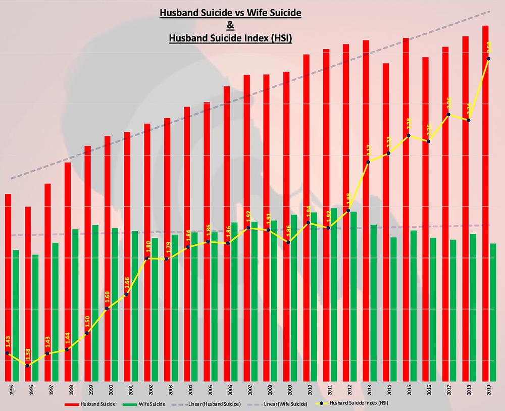 Husband Suicide Index - 2019