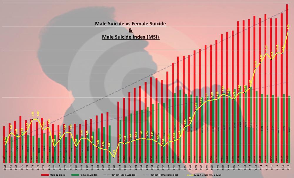 Male Suicide Vs Female Suicide - 2019