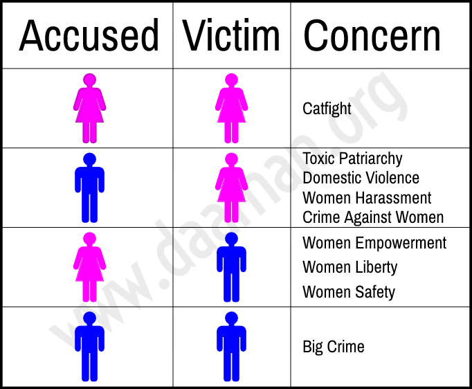 Treatment of Offences/Gender of Accused