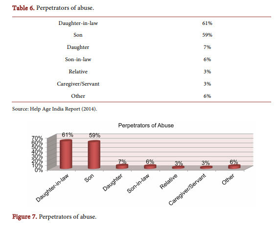 Understanding Neglect Of Elder Abuse & Child Boys' Issues In Current India
